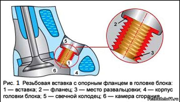 восстановление свечной резьбы в головке блока